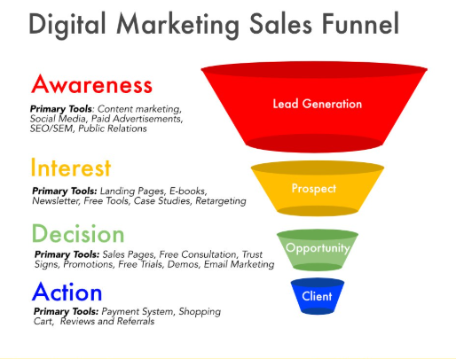Digital marketing improves your conversion rate