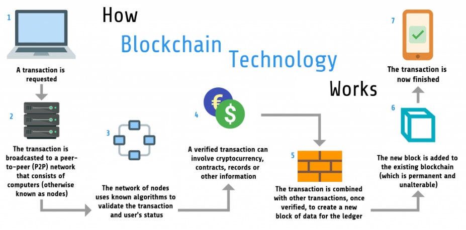 Know more about blockchain technology and 3 ways how does it work